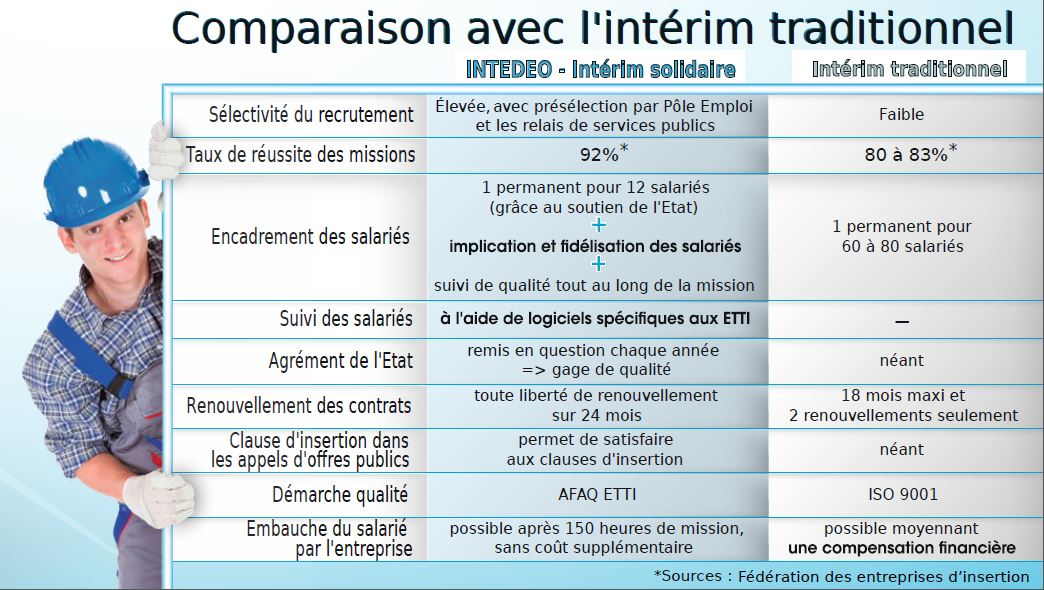 comparatif insertion interim